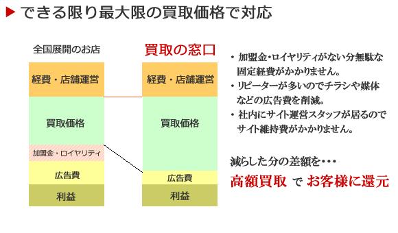 比較 全国展開と買取の窓口の違いについて